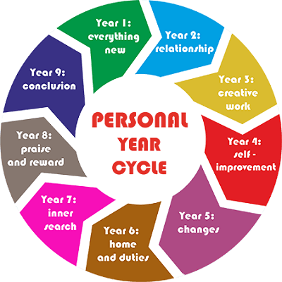 year, cycle, numbers